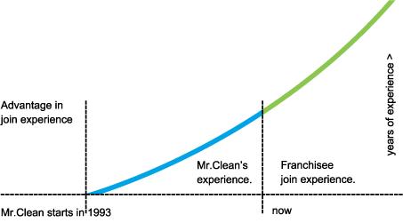 early advantage graph